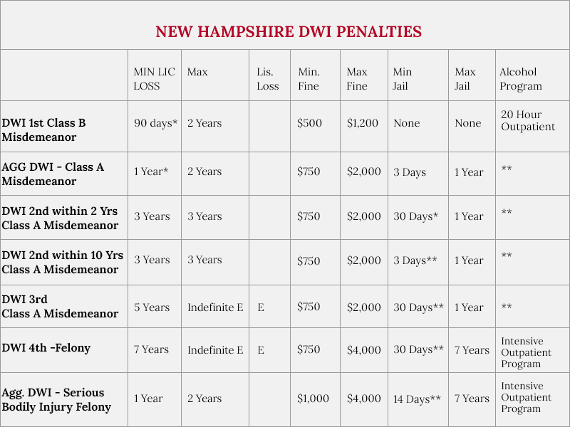 New Hampshire DWI / Drunk Driving Penalties